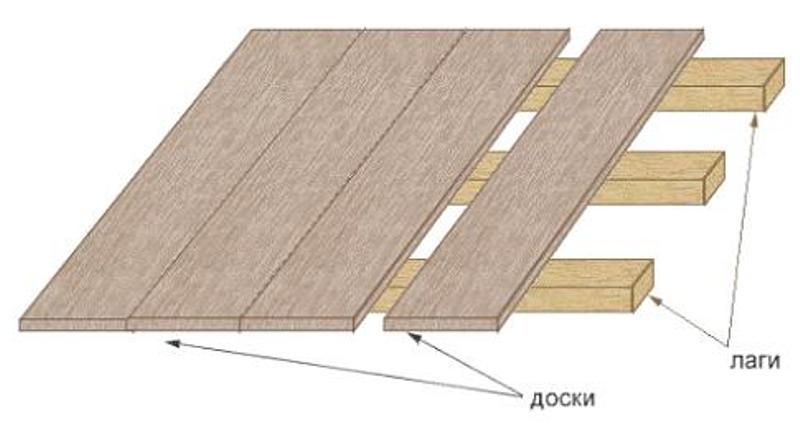 Как сделать деревянные полы в квартире.